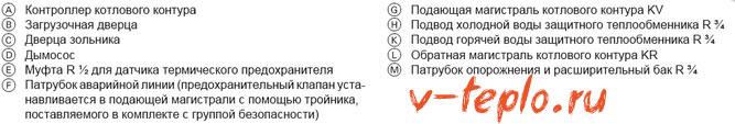 обозначения к чертежу пиролизного котла