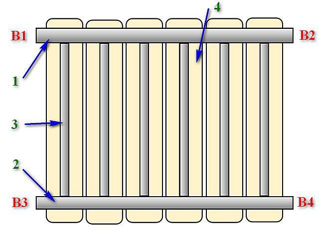 Очень упрощенно – схема устройства большинства радиаторов отопления