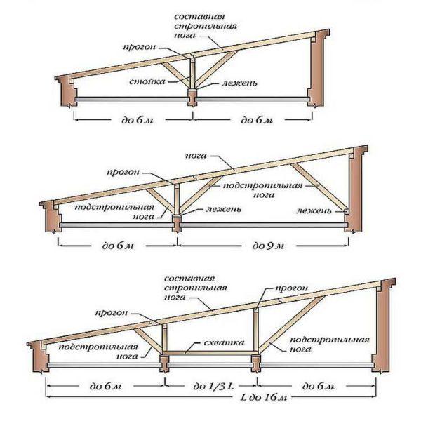 Устройство ферм односкатных крыш при ширине зданий более 6 метров