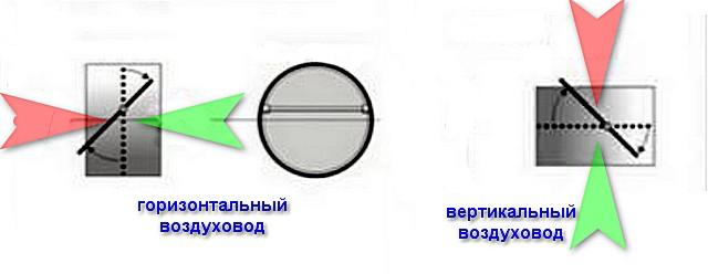 Нормальные положения одностворчатого обратного клапана на горизонтальном (слева) и вертикальном восходящем (справа) участках вентиляционного канала