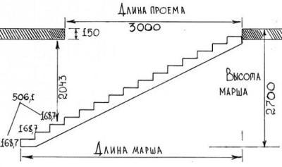 Основные параметры одномаршевой лестницы