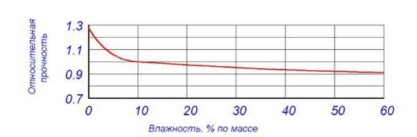 Зависимость прочности газосиликата от влажности