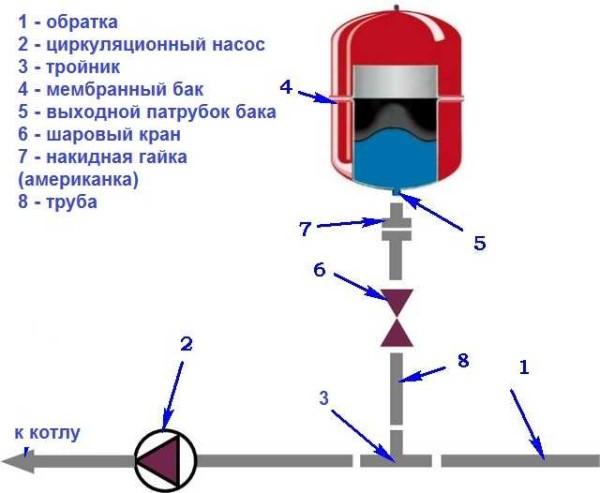 Схема установки расширительного бака для отопления мембранного типа