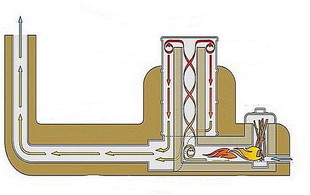 Общая схема ракетной печи с обогреваемой лежанкой
