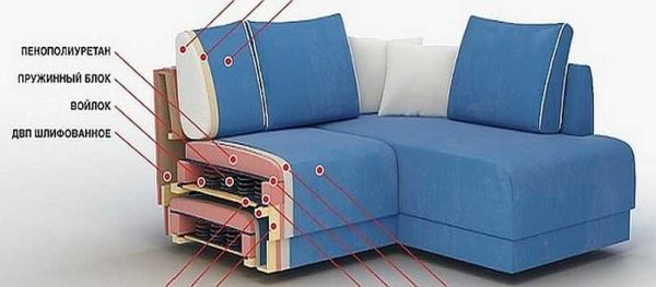 При восстановлении дивана надо исследовать слои