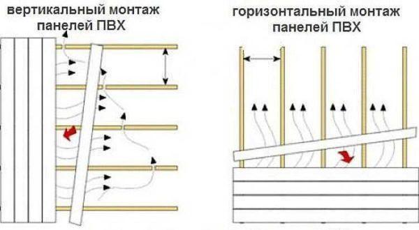 В основном пластиковые панели монтируют горизонтально или вертикально