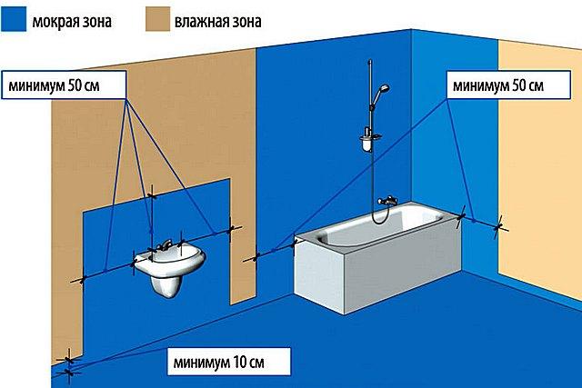 Участки стен в ванной, которые рекомендуется покрыть сплошной обмазочной гидроизоляцией перед укладкой керамической плитки