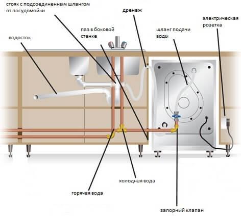 Общая схема подведения воды и канализации