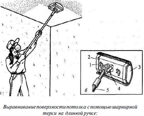 Принцип работы теркой на шарнире.