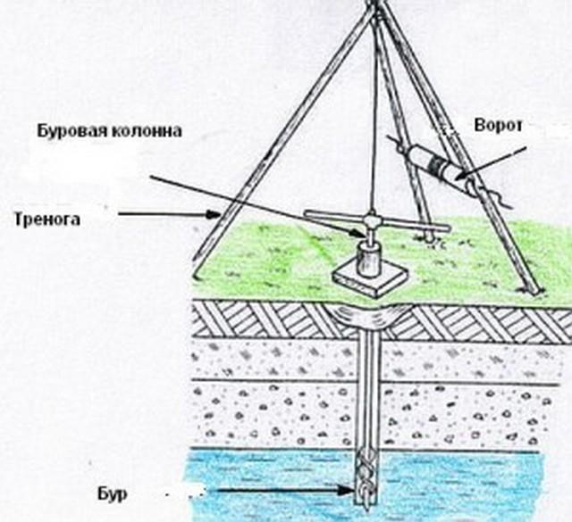 Схема простейшей шнековой буровой установки