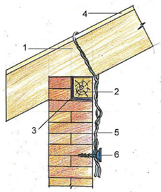 Фиксация с помощью проволочной скрутки