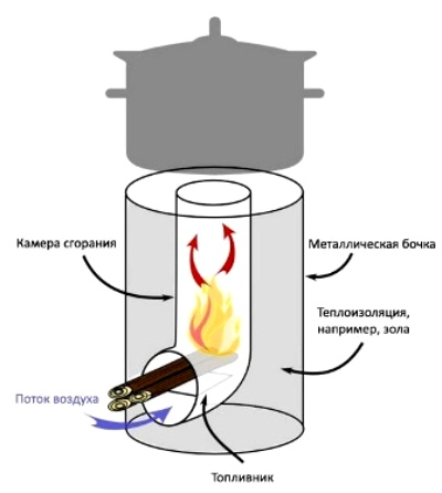 Рис. №1 Переносная ракетная печь прямого горения