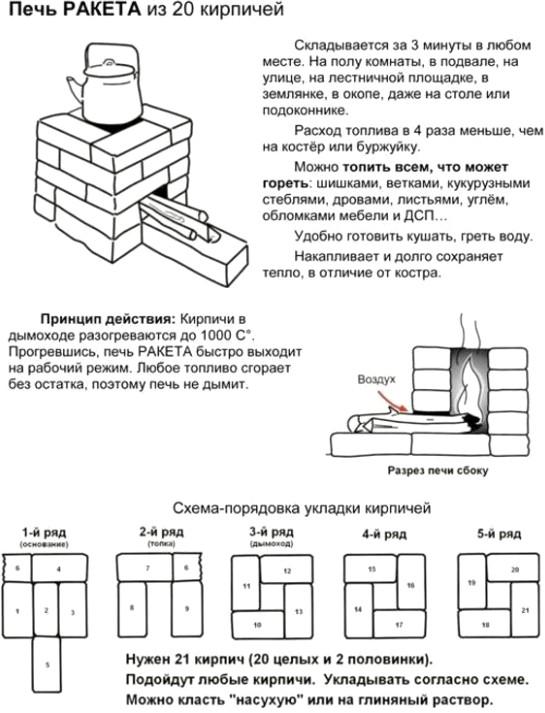 Рис. №2 Схема кладки простейшей ракетной печи из кирпича
