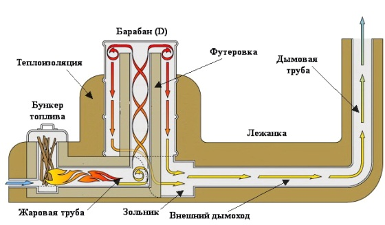 Чертеж №1 Основные элементы и движение газов в ракетной печи
