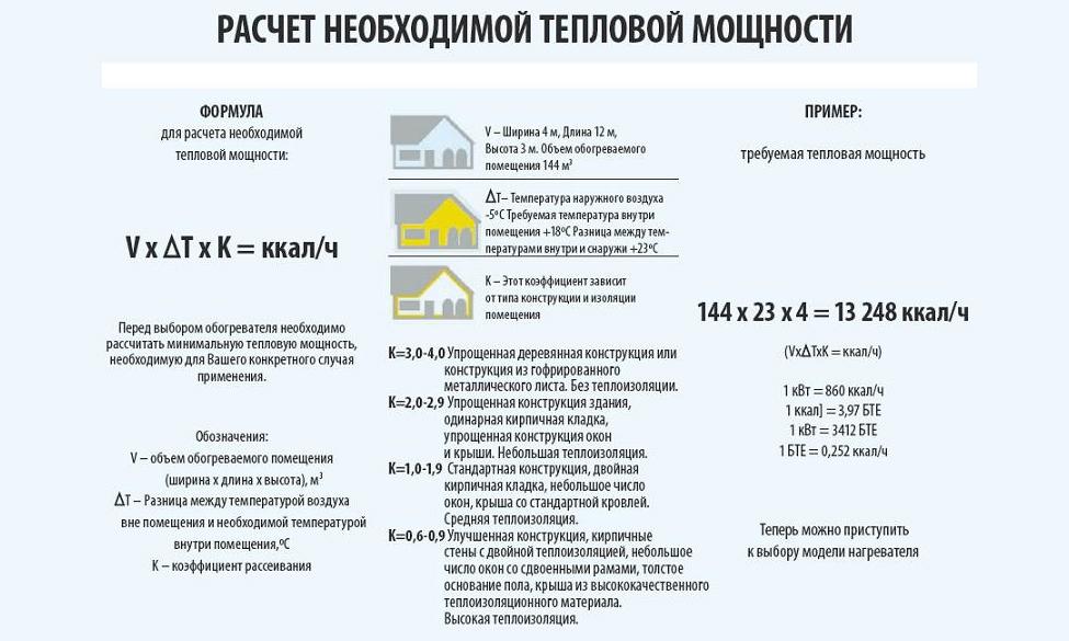 Среднее потребление газа в частном доме