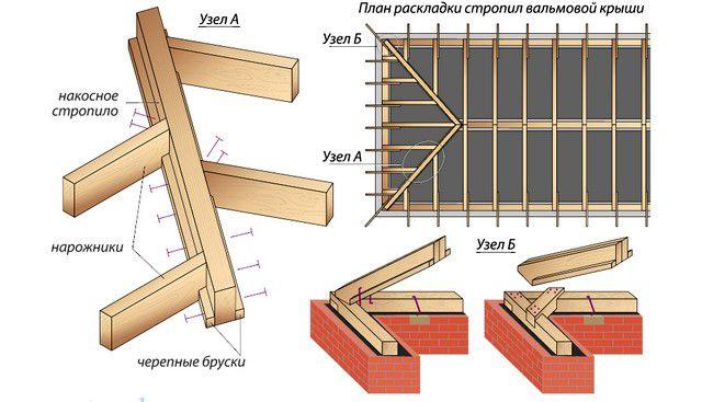 Схема крепления укороченных стропильных ног и нарожников на диагональном стропиле