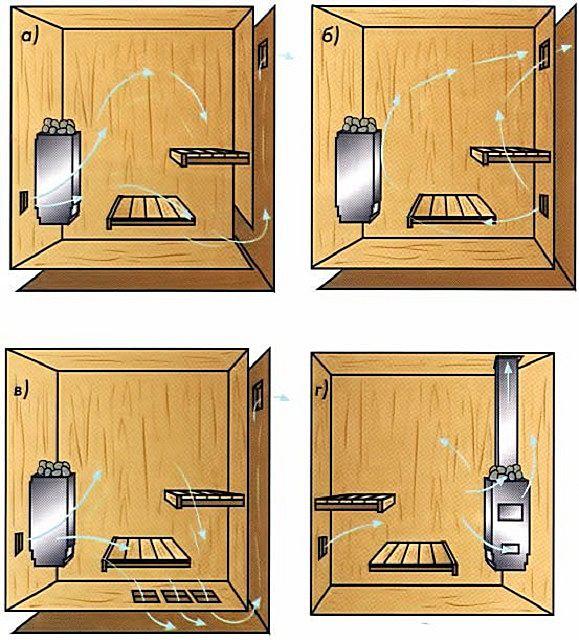 Наиболее распространенные схемы организации банной вентиляции
