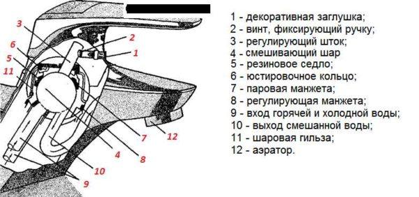 Строение однорычажного смесителя с шаровым механизмом смешения воды