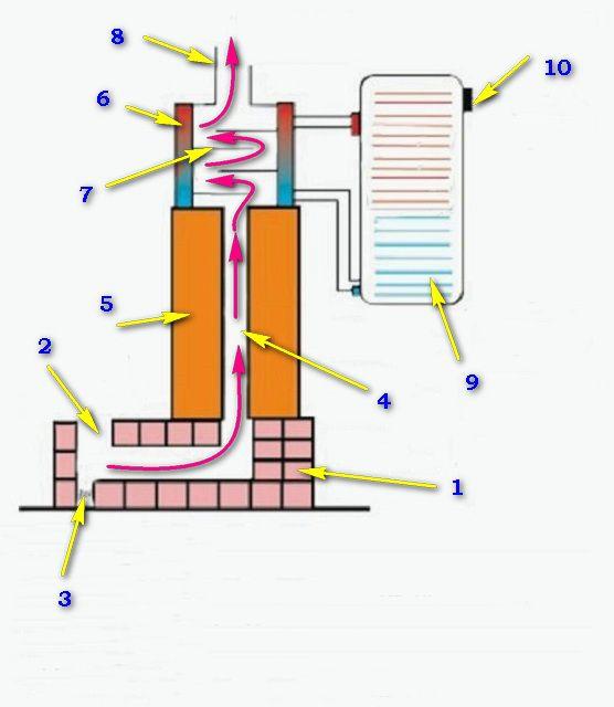 Схема печи-ракеты с контуром подогрева воды