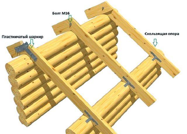 Стропила, установленные на подвижные крепления и с шарнирным соединением на коньке