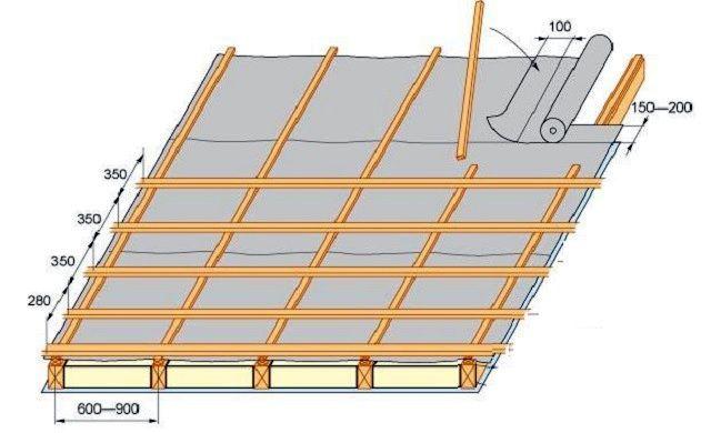 На этой иллюстрации, помимо шага обрешетки, показан размер нахлеста полотен, как по горизонтали, так и по вертикали.