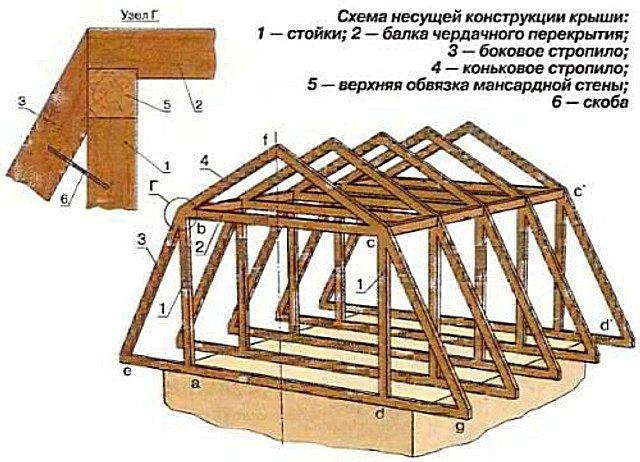Основные элементы стропильной системы мансардной крыши