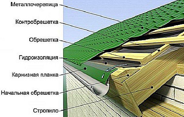 Схема организации отвода конденсата в водосточный желоб