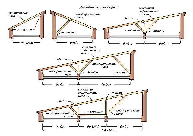 Усиливающие элементы конструкции односкатной крыши