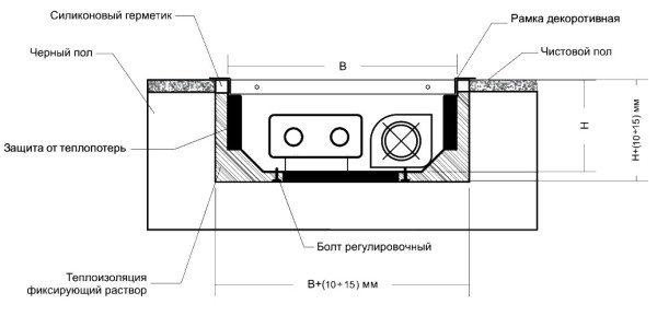 Схема ниши для внутрипольного покрытия в межэтажном перекрытии