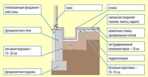 Схема обустройства ниши в полу «по грунту»
