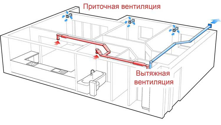 Схема работы приточной и вытяжной вентиляции в квартире