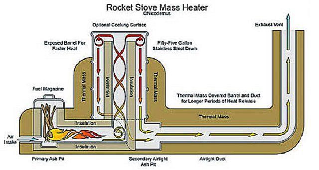 Схема работы ракетной печи с теплой лежанкой