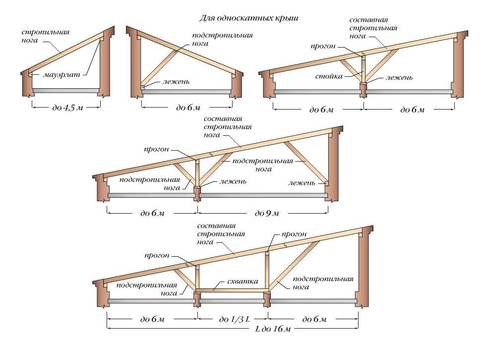 Схема стропильной системы для односкатной крыши