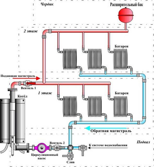 Типичное место установки насоса в радиаторных системах отопления