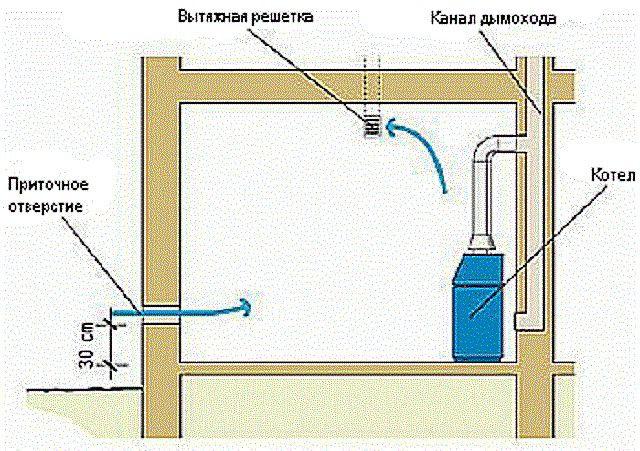 Схема вентиляции при расположении котельной в пристройке на уровне первого этажа