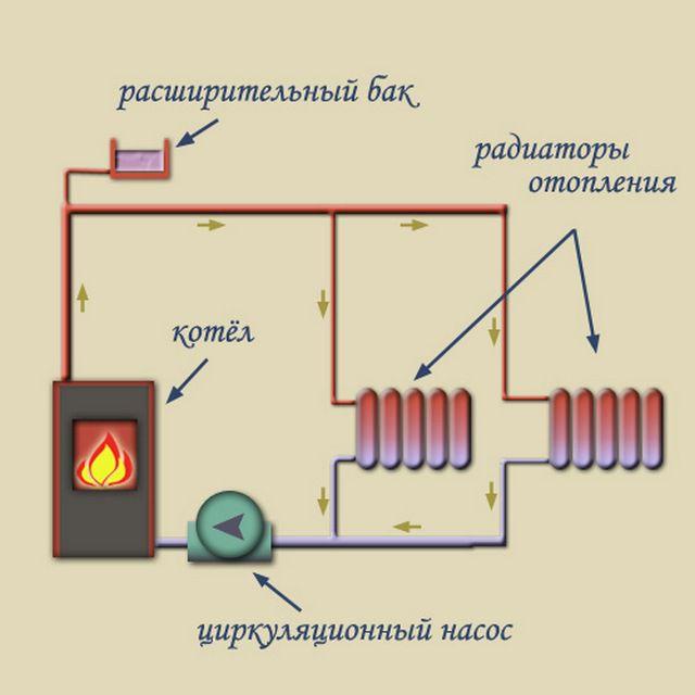 Циркуляционный насос повышает эффективность любой схемы отопления