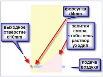Схема заливки смолы.