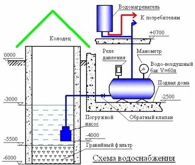Примерная схема водоснабжения с использованием погружного насоса