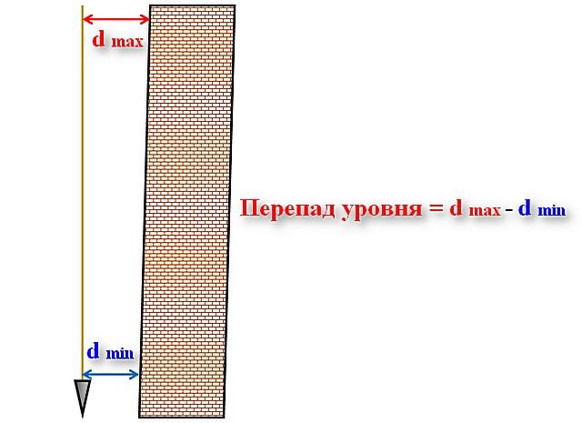 Несложно вывить выявить вертикальные перекосы стены и определить их величину и с помощью обычного отвеса.