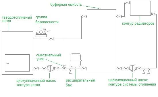 Открытая система отопления с принудительной циркуляцией схема