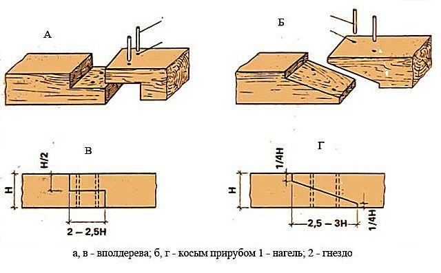 Пример сращивания бруса с использованием нагелей