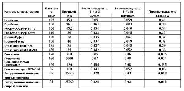 Сравнение утеплителей по разным параметрам.