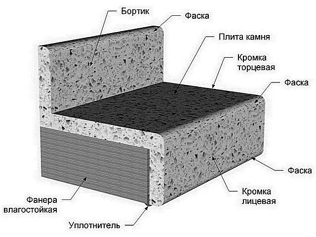 Столешница, основой для которой является цельный лист фанеры.