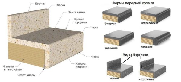 Собирается столешница из искусственного камня на основе из фанеры (лучшее из оснований)