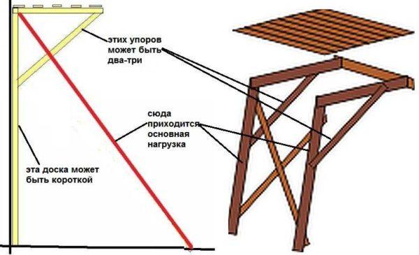 Чертежи приставных строительных подмостей (два вида)