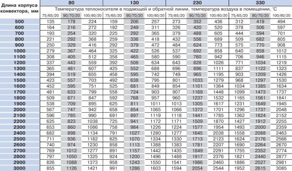 Таблица мощности для конвекторов VarmannMiniKon.