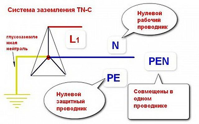"Система TN–C - ""позавчерашний день"" электротехники"
