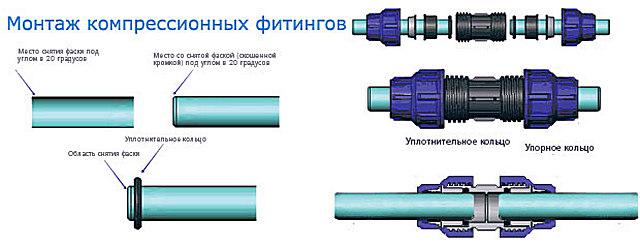Последовательность установки и затяжки компрессионного фитинга ПНД-трубы