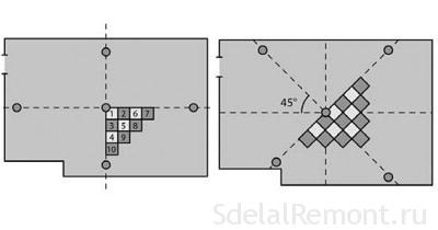 Разметка пола для укладки плитки