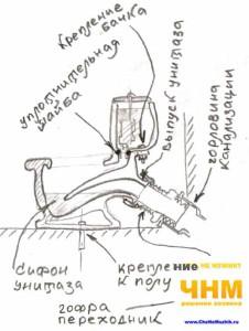 Как установить, демонтировать или заменить унитаз